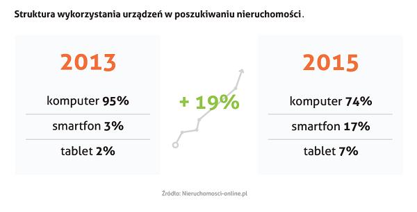 Polski rynek nieruchomości